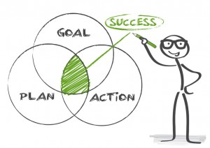 Goal Plan Action = Success Venn Diagram